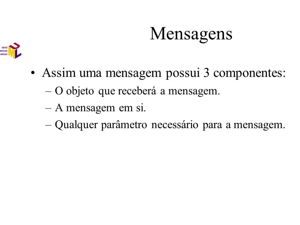 Mensagens Assim uma mensagem possui 3 componentes: –O objeto que receberá a mensagem. –A mensagem em si. –Qualquer parâmetro necessário para a mensage