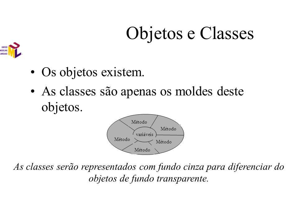 Objetos e Classes Os objetos existem. As classes são apenas os moldes deste objetos. variáveis Método As classes serão representados com fundo cinza p