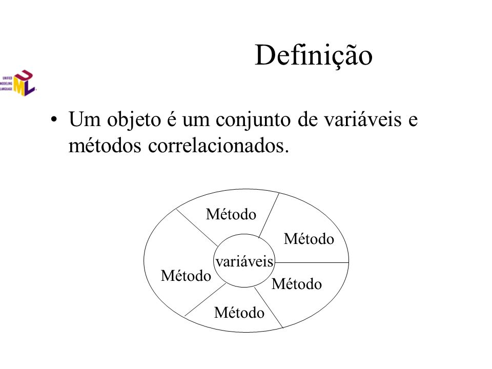 Definição Um objeto é um conjunto de variáveis e métodos correlacionados. variáveis Método
