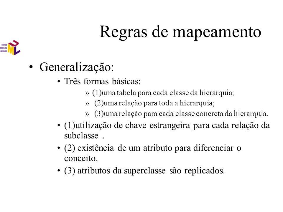 Regras de mapeamento Generalização: Três formas básicas: »(1)uma tabela para cada classe da hierarquia; » (2)uma relação para toda a hierarquia; » (3)