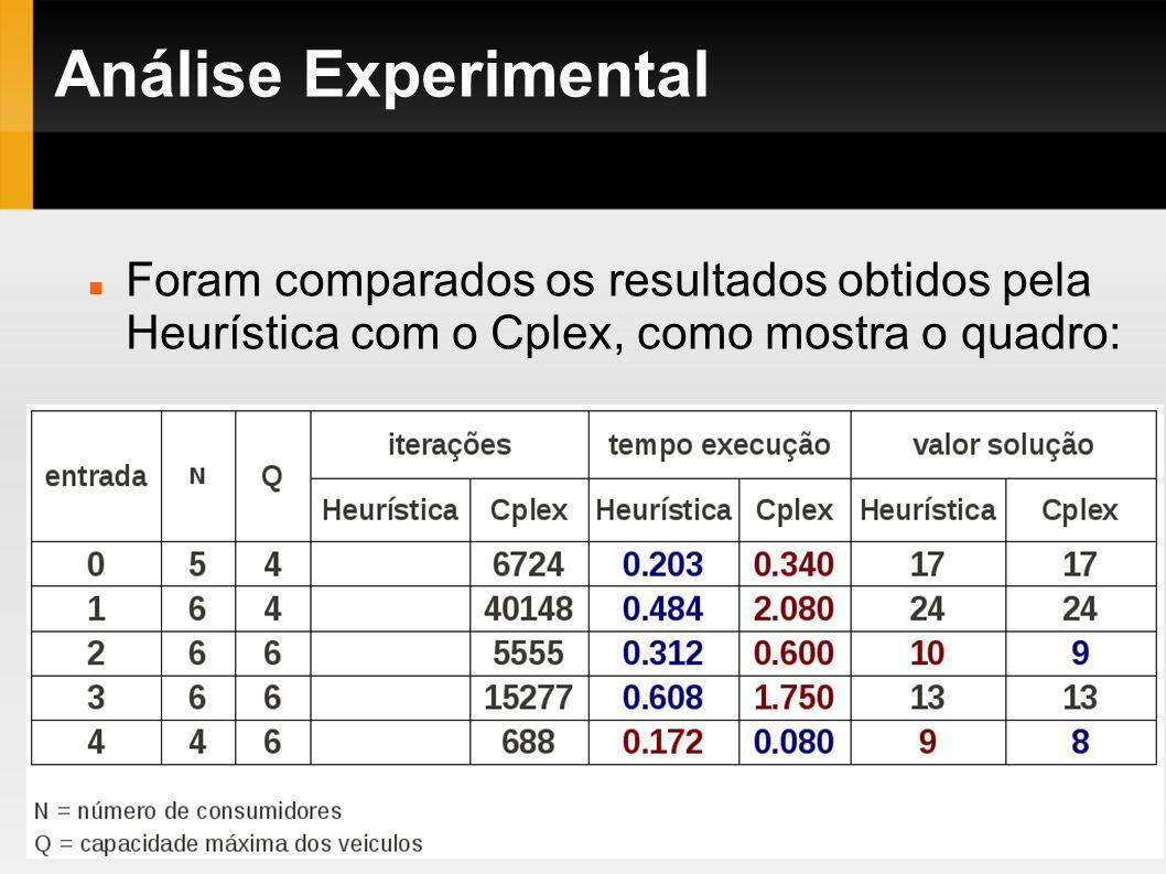 Análise Experimental Foram comparados os resultados obtidos pela Heurística com o Cplex, como mostra o quadro: