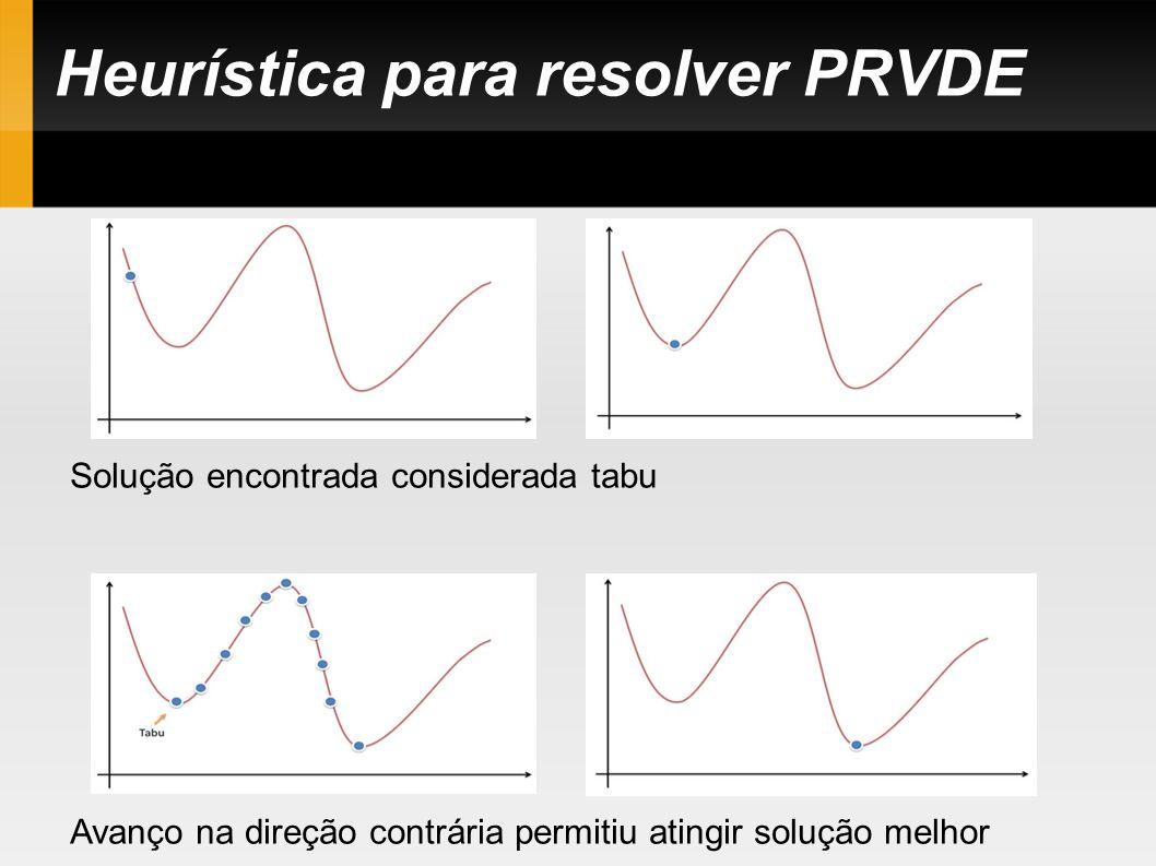 Heurística para resolver PRVDE Solução encontrada considerada tabu Avanço na direção contrária permitiu atingir solução melhor