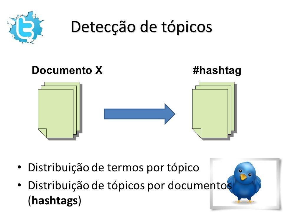 Detecção de tópicos Distribuição de termos por tópico Distribuição de tópicos por documentos (hashtags) Documento X#hashtag