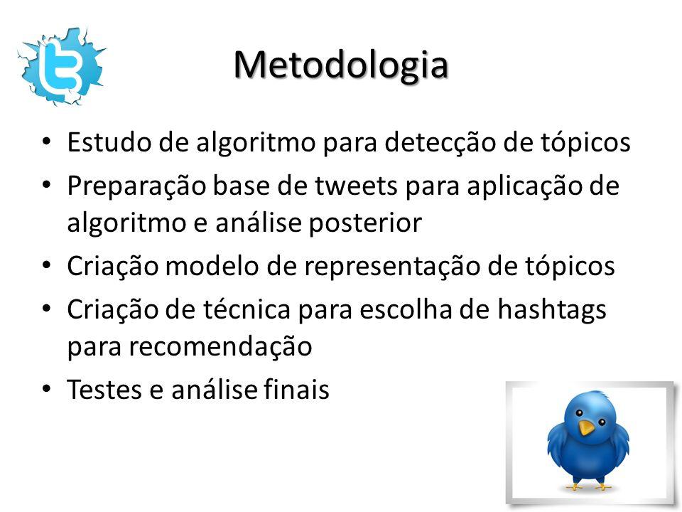 Cronograma 25/09 01/10 02/10 08/10 09/10 15/10 16/10 22/10 23/10 29/10 30/10 05/11 06/11 12/11 13/11 19/11 20/11 26/11 27/11 02/12 Estudo LDA Preparação base tweets Aplicação LDA Modelo de representação de tópicos Recomendação de hashtags Testes e análise