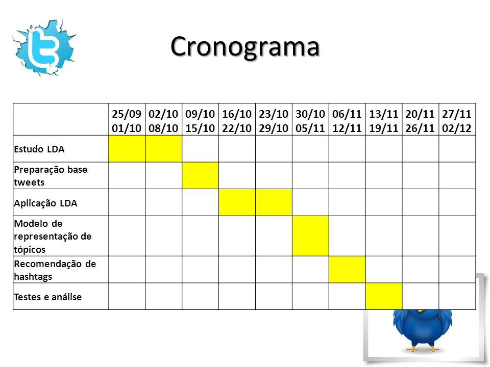 Cronograma 25/09 01/10 02/10 08/10 09/10 15/10 16/10 22/10 23/10 29/10 30/10 05/11 06/11 12/11 13/11 19/11 20/11 26/11 27/11 02/12 Estudo LDA Preparação base tweets xx Aplicação LDA Modelo de representação de tópicos Recomendação de hashtags Testes e análise
