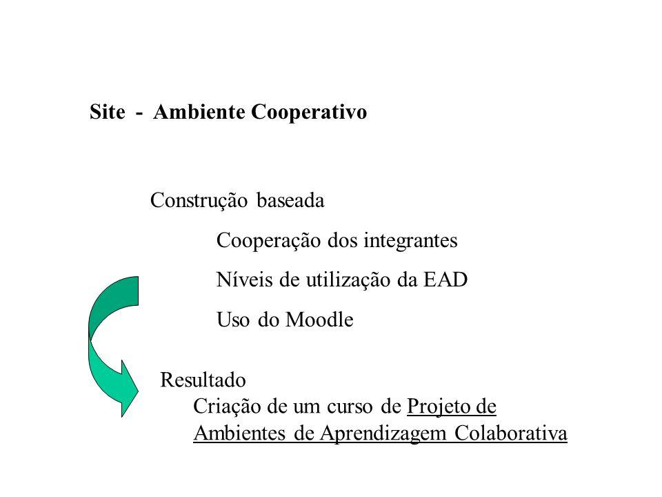 Site - Ambiente Cooperativo Construção baseada Cooperação dos integrantes Níveis de utilização da EAD Uso do Moodle Resultado Criação de um curso de Projeto de Ambientes de Aprendizagem Colaborativa