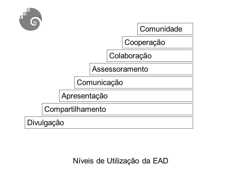 Divulgação Compartilhamento Comunicação Colaboração Cooperação Comunidade Assessoramento Apresentação Níveis de Utilização da EAD