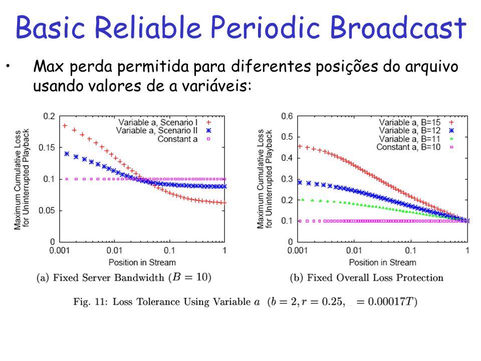Basic Reliable Periodic Broadcast Max perda permitida para diferentes posições do arquivo usando valores de a variáveis: