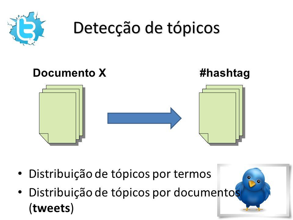 Detecção de tópicos Distribuição de tópicos por termos Distribuição de tópicos por documentos (tweets) Documento X#hashtag