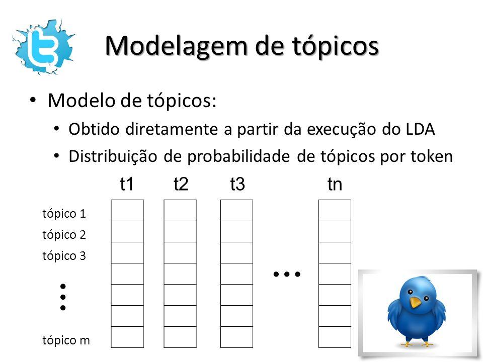 Modelagem de tópicos Modelo de tópicos: Obtido diretamente a partir da execução do LDA Distribuição de probabilidade de tópicos por token t1t2t3tn … t