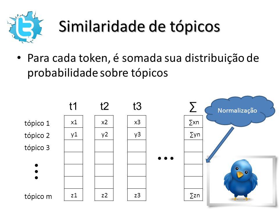 Similaridade de tópicos Para cada token, é somada sua distribuição de probabilidade sobre tópicos x1 y1 z1 x2 y2 z2 x3 y3 z3 xn yn zn t1t2t3 … tópico
