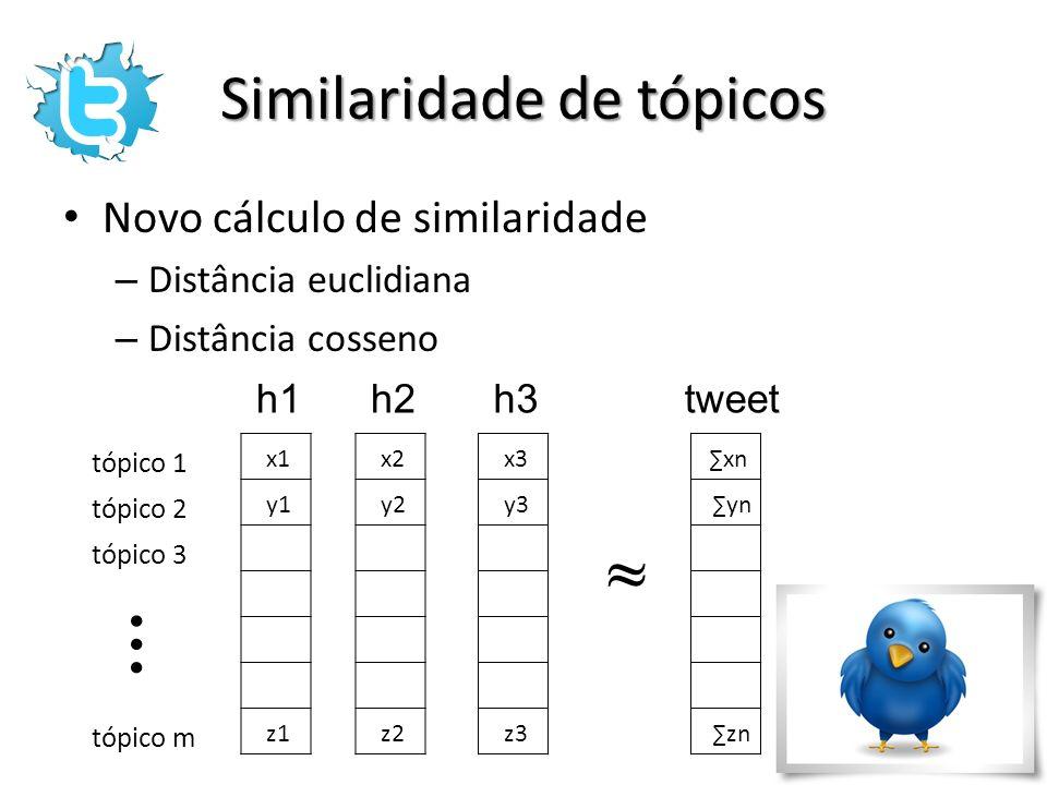 Similaridade de tópicos Novo cálculo de similaridade – Distância euclidiana – Distância cosseno x1 y1 z1 x2 y2 z2 x3 y3 z3 xn yn zn h1h2h3tweet ~ tópi