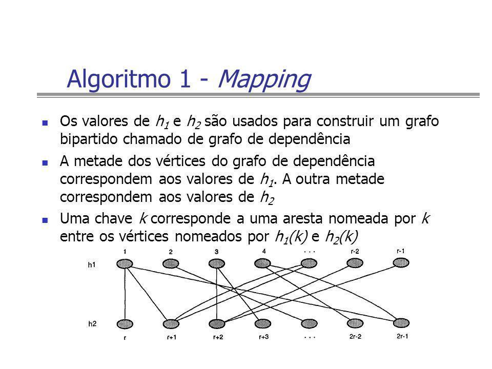 Algoritmo 1 - Mapping Os valores de h 1 e h 2 são usados para construir um grafo bipartido chamado de grafo de dependência A metade dos vértices do gr