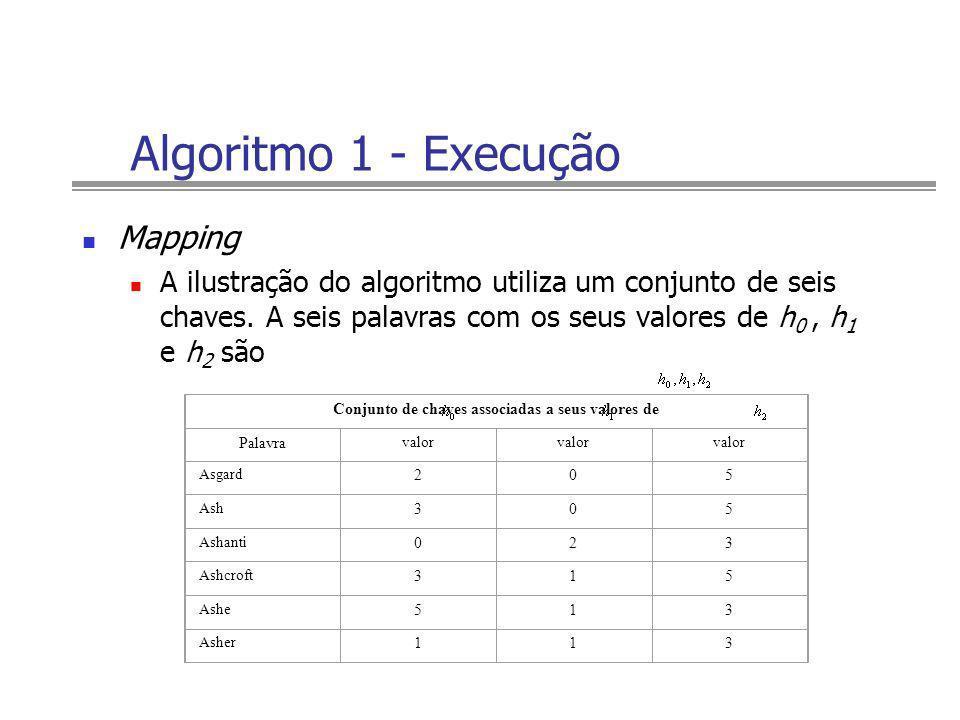 Algoritmo 1 - Execução Mapping A ilustração do algoritmo utiliza um conjunto de seis chaves. A seis palavras com os seus valores de h 0, h 1 e h 2 são
