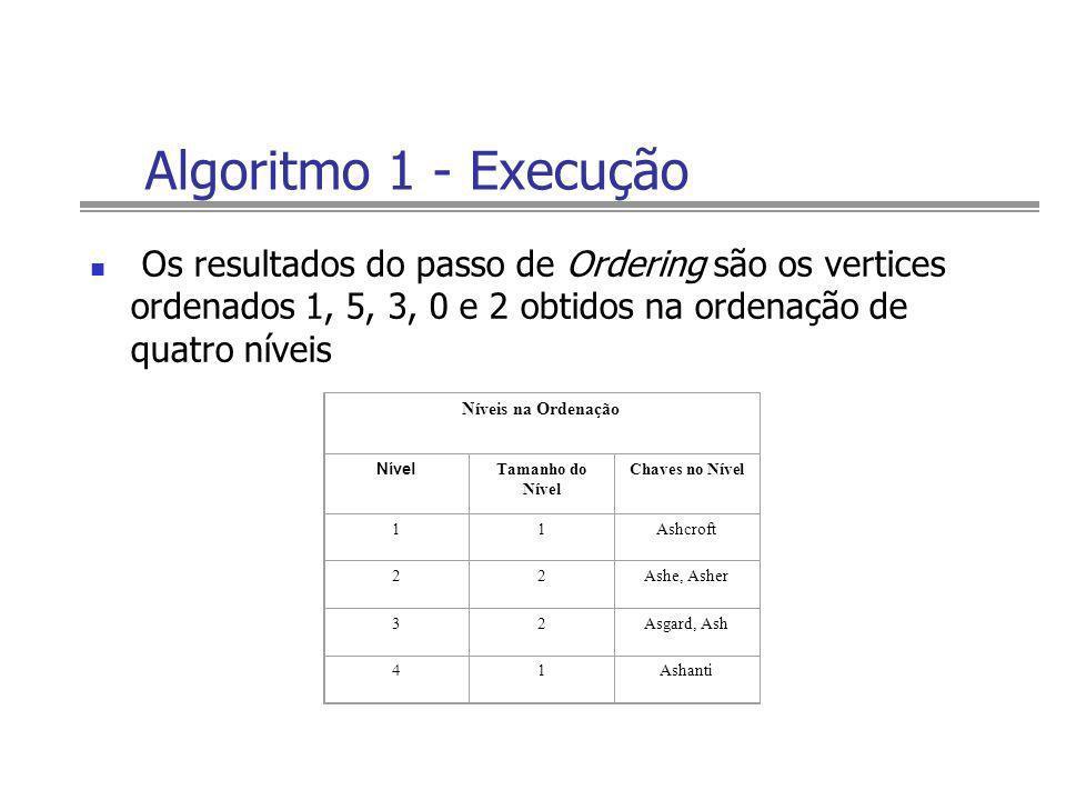 Algoritmo 1 - Execução Os resultados do passo de Ordering são os vertices ordenados 1, 5, 3, 0 e 2 obtidos na ordenação de quatro níveis Níveis na Ord