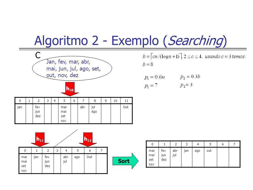Algoritmo 2 - Exemplo (Searching) 01234567891011 janfev jun dez mar mai set nov abrjul Ago Out Jan, fev, mar, abr, mai, jun, jul, ago, set, out, nov,