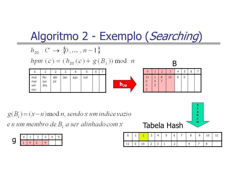 Algoritmo 2 - Exemplo (Searching) 012345 1424 01234567891011 0102312478 01234567 mar mai set nov fev jun dez abr jul janagoout h 20 01234567 11 0 3 2