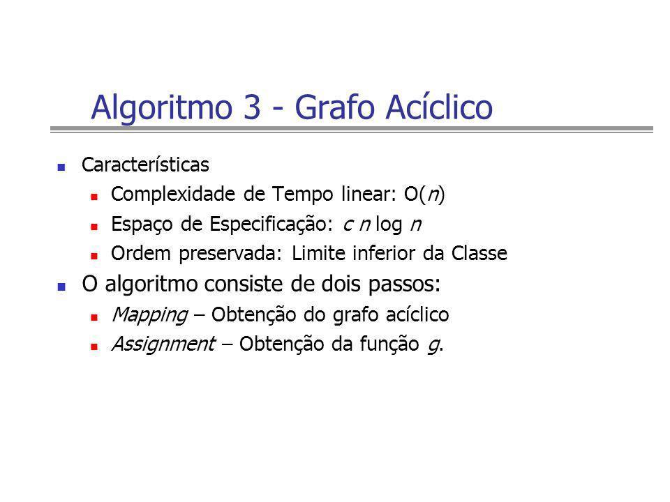 Algoritmo 3 - Grafo Acíclico Características Complexidade de Tempo linear: O(n) Espaço de Especificação: c n log n Ordem preservada: Limite inferior d