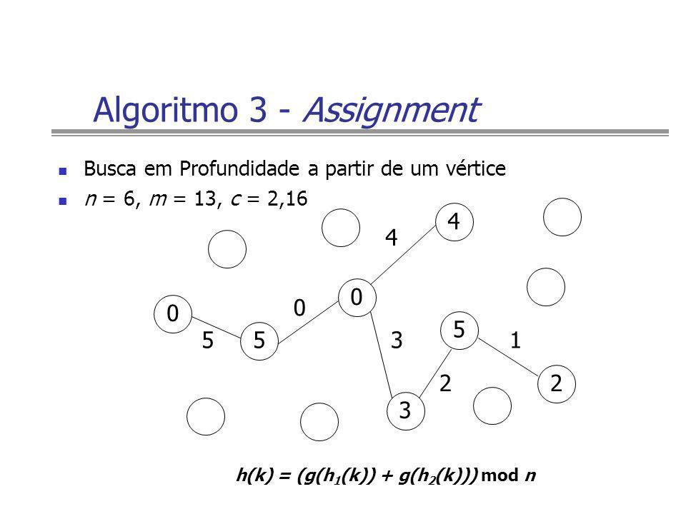 Algoritmo 3 - Assignment 0 13 4 5 2 Busca em Profundidade a partir de um vértice n = 6, m = 13, c = 2,16 h(k) = (g(h 1 (k)) + g(h 2 (k))) mod n 0 5 0