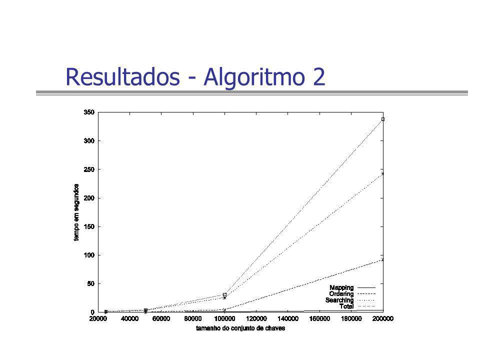 Resultados - Algoritmo 2