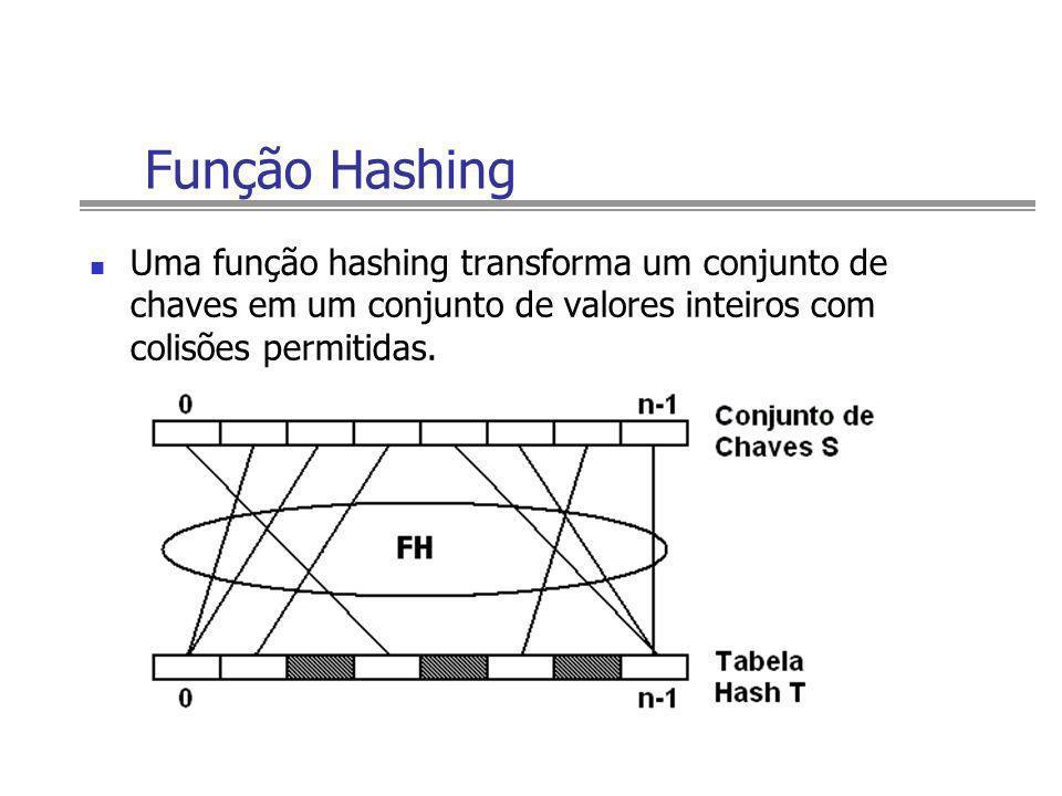 Função Hashing Uma função hashing transforma um conjunto de chaves em um conjunto de valores inteiros com colisões permitidas.