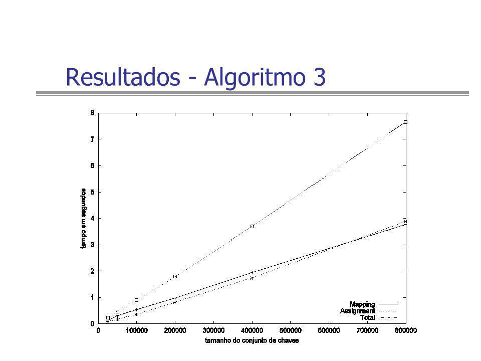 Resultados - Algoritmo 3