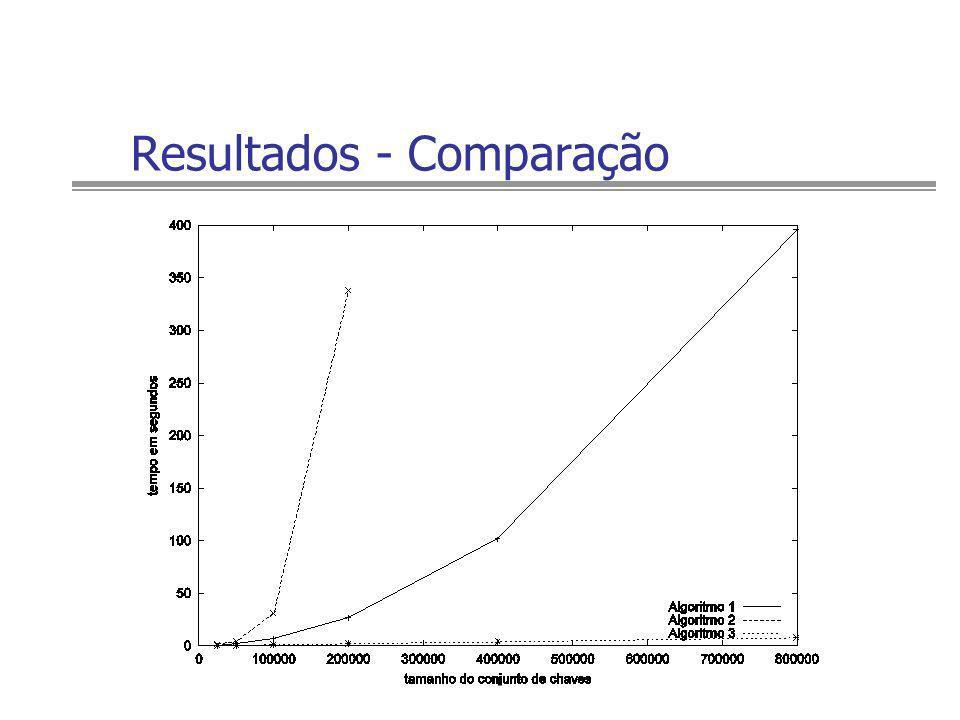 Resultados - Comparação