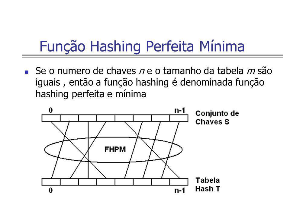 Função Hashing Perfeita Mínima Se o numero de chaves n e o tamanho da tabela m são iguais, então a função hashing é denominada função hashing perfeita