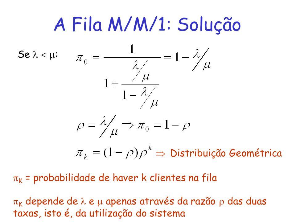 A Fila M/M/1: Solução Se : K = probabilidade de haver k clientes na fila K depende de e apenas através da razão das duas taxas, isto é, da utilização