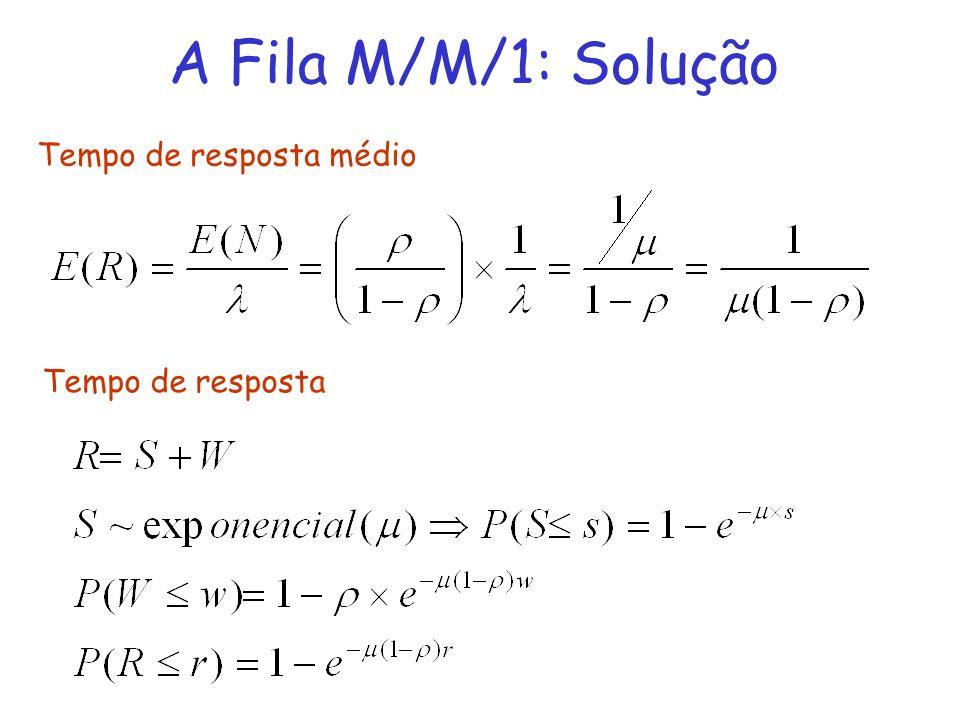 A Fila M/M/1: Solução Tempo de resposta médio Tempo de resposta