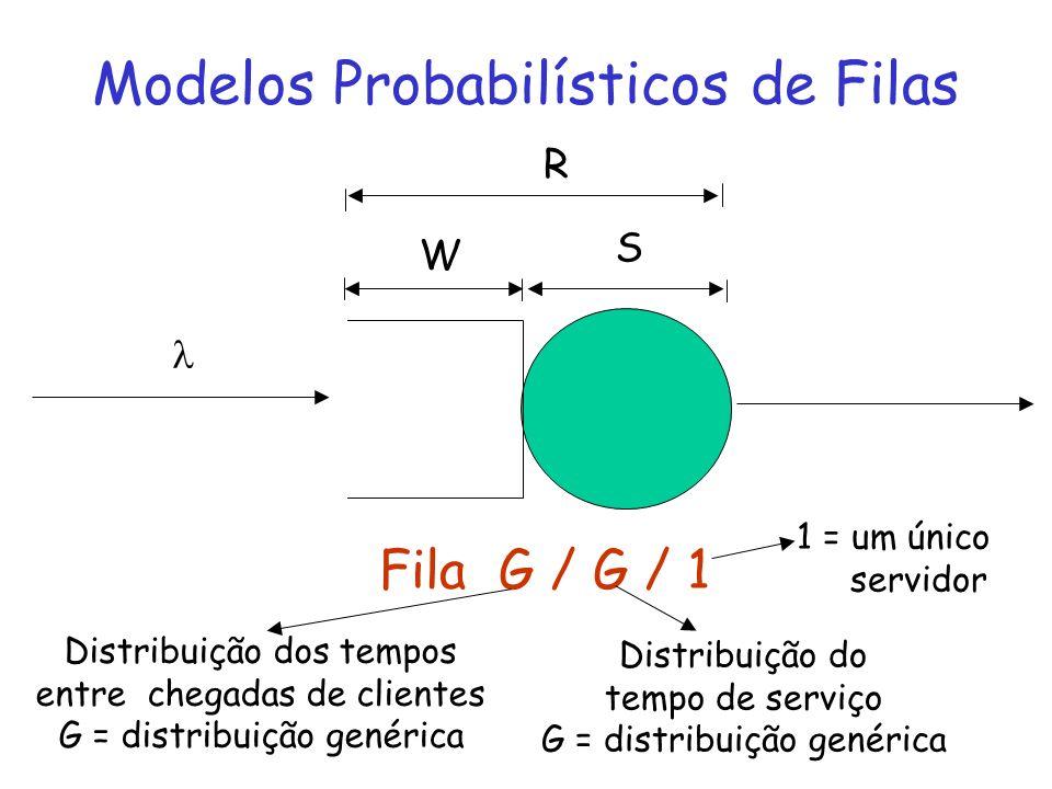 Modelos Probabilísticos de Filas W S R Fila G / G / 1 Distribuição dos tempos entre chegadas de clientes G = distribuição genérica Distribuição do tem