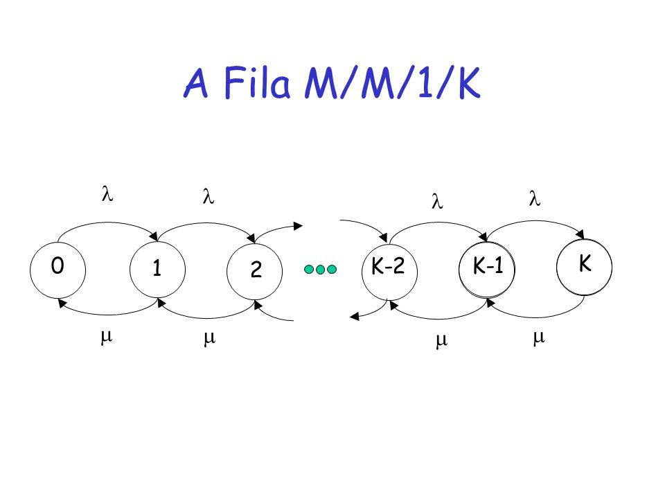 A Fila M/M/1/K 0 1 2 K-1 K K-2