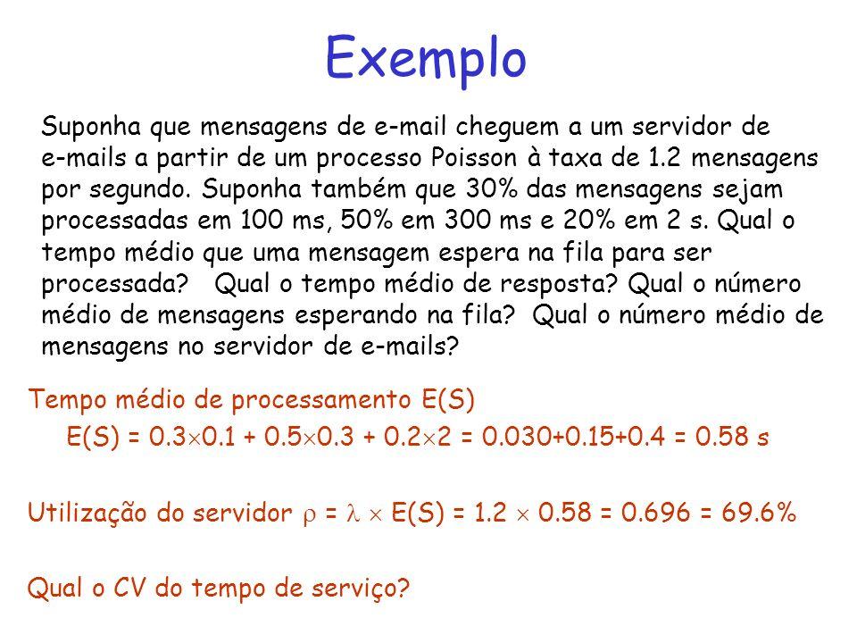 Exemplo Suponha que mensagens de e-mail cheguem a um servidor de e-mails a partir de um processo Poisson à taxa de 1.2 mensagens por segundo. Suponha