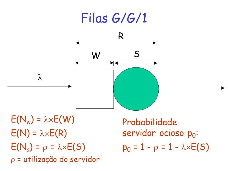 Filas G/G/1 W S R E(N w ) = E(W) E(N) = E(R) E(N s ) = = E(S) = utilização do servidor Probabilidade servidor ocioso p 0 : p 0 = 1 - = 1 - E(S)