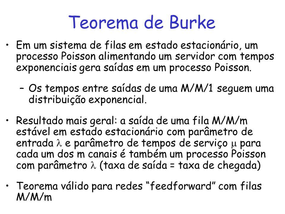 Teorema de Burke Em um sistema de filas em estado estacionário, um processo Poisson alimentando um servidor com tempos exponenciais gera saídas em um
