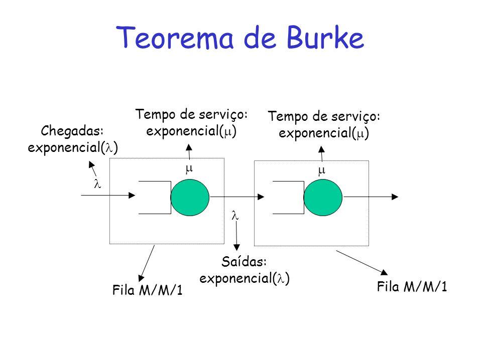 Teorema de Burke Chegadas: exponencial( ) Tempo de serviço: exponencial( ) Saídas: exponencial( ) Fila M/M/1 Tempo de serviço: exponencial( ) Fila M/M