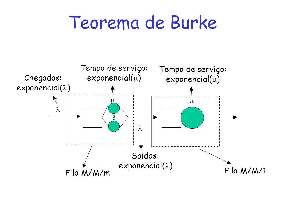 Teorema de Burke Chegadas: exponencial( ) Tempo de serviço: exponencial( ) Saídas: exponencial( ) Fila M/M/m Tempo de serviço: exponencial( ) Fila M/M