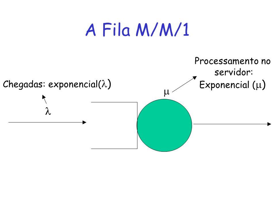 A Fila M/M/1 Chegadas: exponencial( ) Processamento no servidor: Exponencial ( )