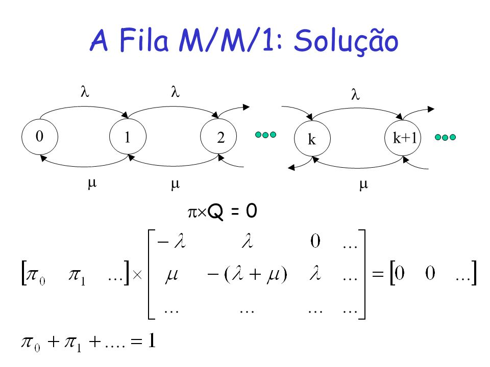A Fila M/M/1: Solução 0 1 2 k k+1 Q = 0