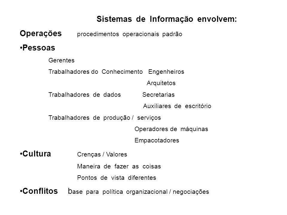 Sistemas de Informação envolvem: Operações procedimentos operacionais padrão Pessoas Gerentes Trabalhadores do Conhecimento Engenheiros Arquitetos Tra