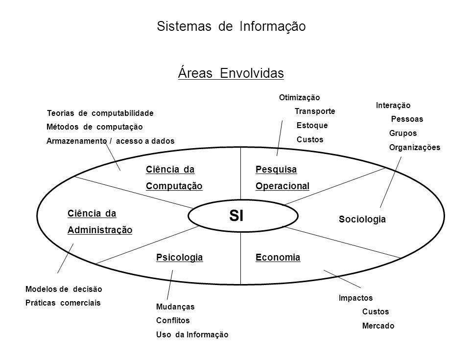 Sistemas de Informação Áreas Envolvidas SI Ciência da Computação Ciência da Administração Pesquisa Operacional Sociologia EconomiaPsicologia Teorias d