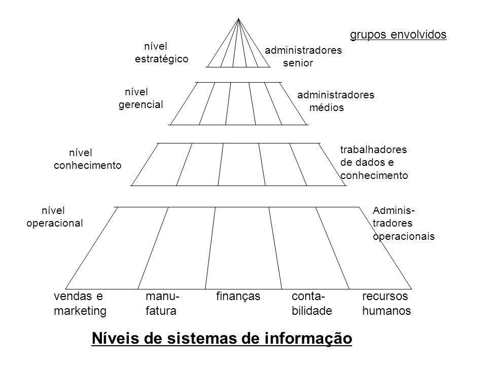 vendas e marketing manu- fatura finançasconta- bilidade recursos humanos Níveis de sistemas de informação nível estratégico administradores senior nív