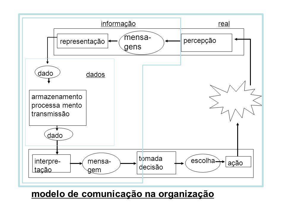 dado dados dado armazenamento processa mento transmissão representação percepção informaçãoreal interpre- tação mensa- gem tomada decisão escolha ação