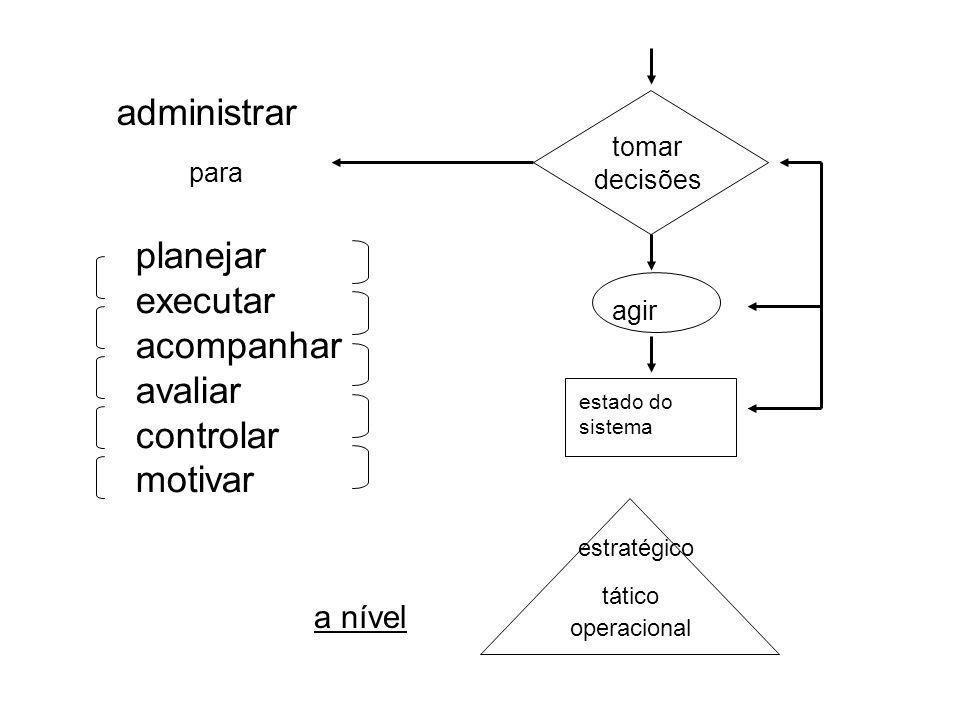 Sistemas de Informação Sistemas Sócio - Técnicos Exigem investimentos Tecnológicos Sociais Organizacionais Intelectuais