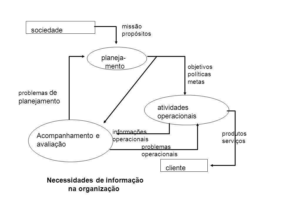 centro de decisão Centro de ação estado do sistema informação p/ outros centros de informação unidade funcional da organização A informação como um recurso da organização