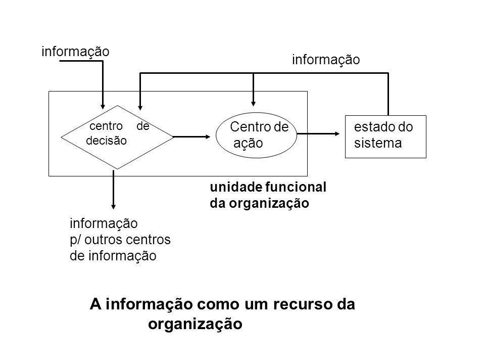 centro de decisão Centro de ação estado do sistema informação p/ outros centros de informação unidade funcional da organização A informação como um re