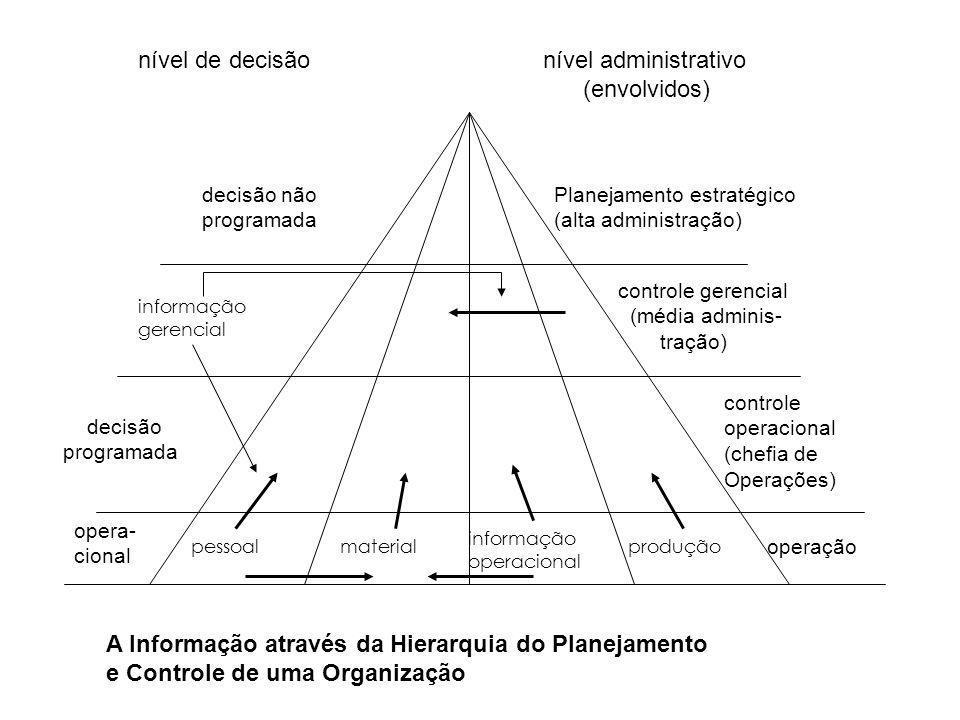 pessoalmaterial informação operacional produção opera- cional operação decisão programada controle operacional (chefia de Operações) informação gerenc