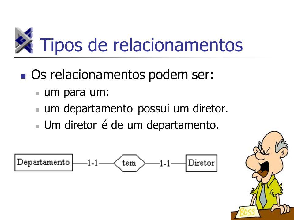 Tipos de relacionamentos Os relacionamentos podem ser: um para um: um departamento possui um diretor. Um diretor é de um departamento.