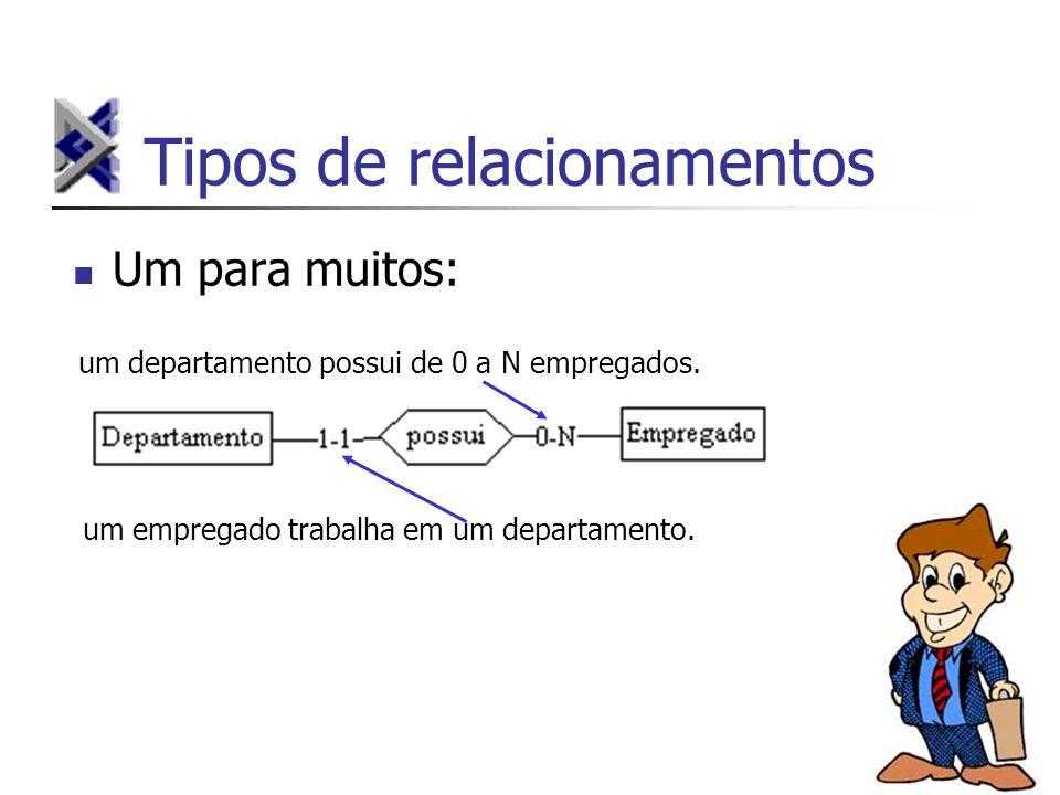 Tipos de relacionamentos Um para muitos: um departamento possui de 0 a N empregados. um empregado trabalha em um departamento.