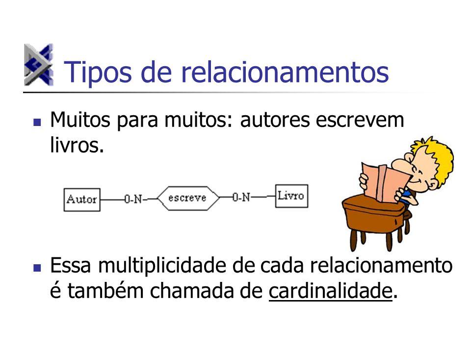 Tipos de relacionamentos Muitos para muitos: autores escrevem livros. Essa multiplicidade de cada relacionamento é também chamada de cardinalidade.
